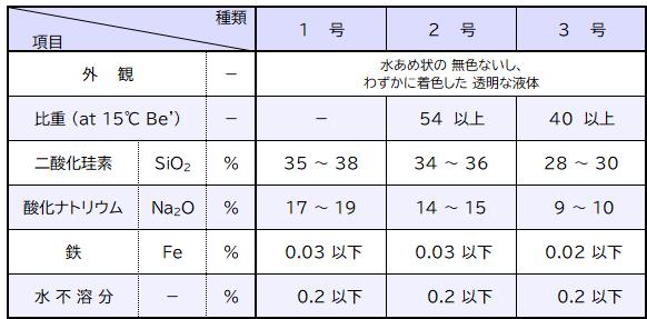 珪酸ソーダ JIS規格