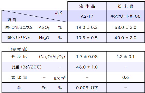 アルミン酸ソーダ 製品規格
