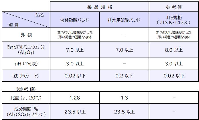 硫酸バンド 製品規格
